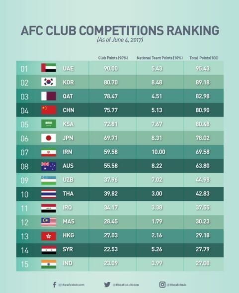 亚足联技术排名中国升第4超日本 亚冠有望3+1