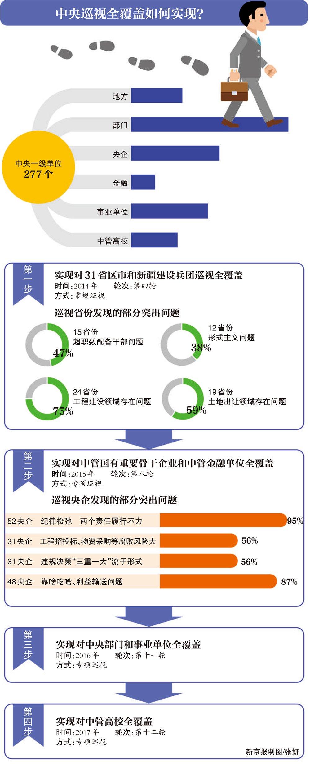 """十八届中央最后一轮巡视反馈 陕西吉林存在""""好人主义"""""""